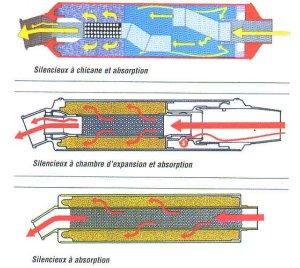 Info conseils pour l 39 entretien et reparation mx motocross - Deshumidificateur silencieux pour chambre ...